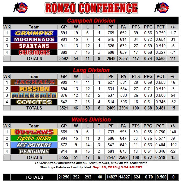 Ronzo Conference